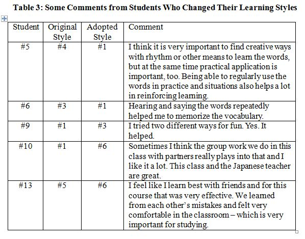 student responses to learning styles Adapting online education to different learning styles diana j muir, phd student learning styles identified so that they may be addressed monitor learning performance, store responses, and conduct assessments.